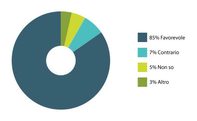 Risultati sondaggiorid