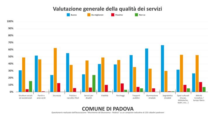 Grafico generale servizi Padova-01.png