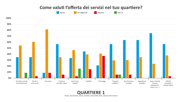 Grafico servizi Q1-01.png