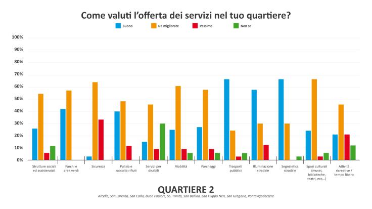 Grafico servizi Q2-01.png
