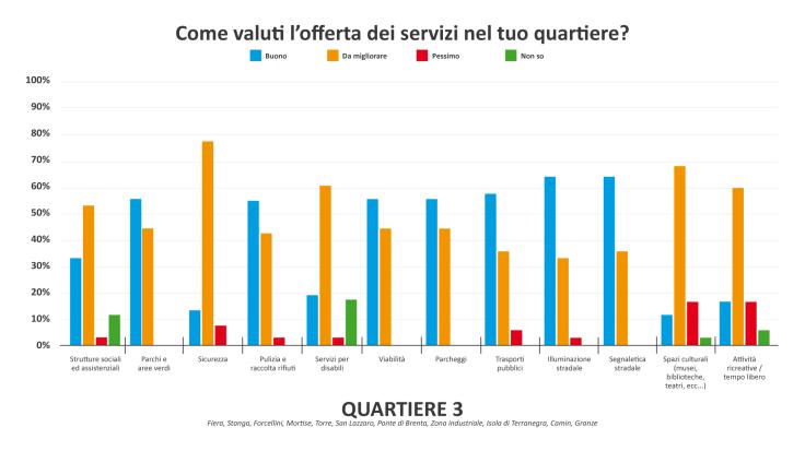 Grafico servizi Q3-01.png
