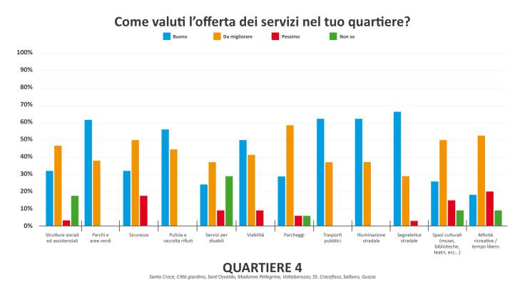 Grafico servizi Q4-01.png
