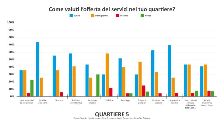 Grafico servizi Q5-01.png