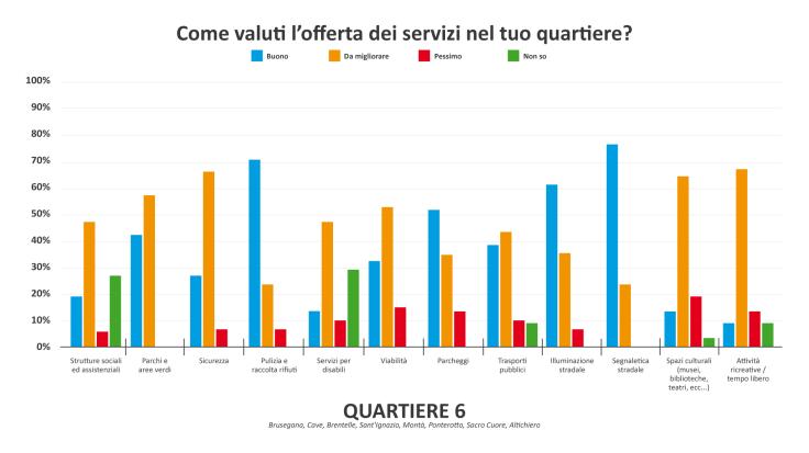 Grafico servizi Q6-01.png